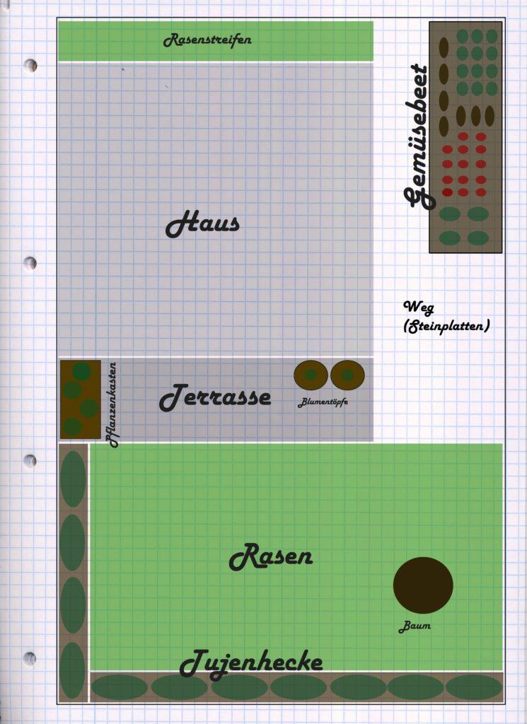 Planung Gartenbewässerungs Ratgeber Mit Do It Yourself Tipps Zur
