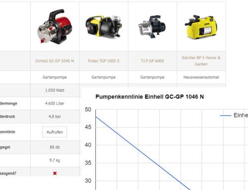 Hilfe beim Pumpenkauf: Leistungsdaten und Pumpenkennlinien von mehr als 50 Saugpumpen