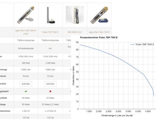Hilfe beim Pumpenkauf: Leistungsdaten und Pumpenkennlinien von mehr als 50 Tiefbrunnenpumpen