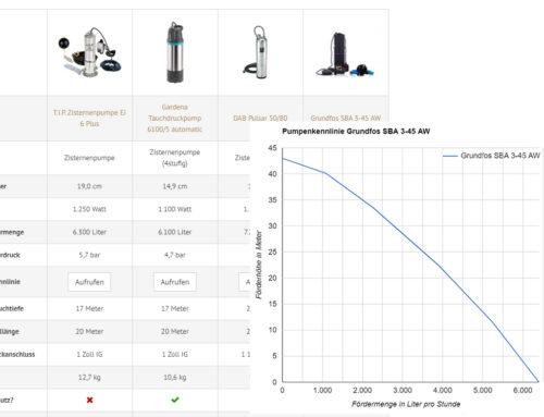 Hilfe beim Pumpenkauf: Leistungsdaten und Pumpenkennlinien von 24 Zisternenpumpen